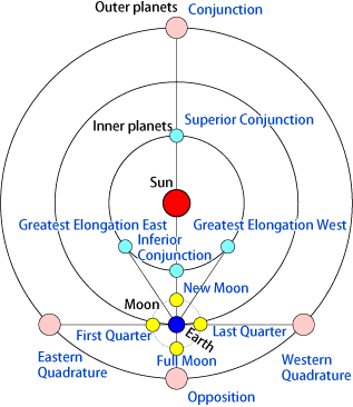 AstroCycle_2018-03-22.png
